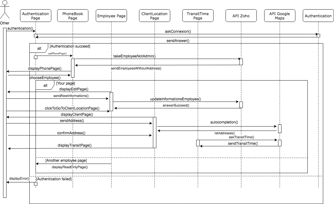 Sequence diagram Admin