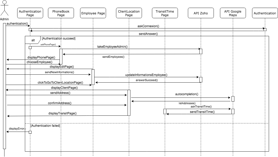 Sequence diagram Other