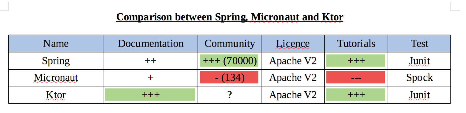 Comparison between Spring, Micronaut and Ktor